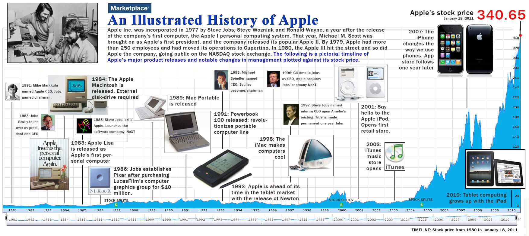 computer history timeline Office timeline makes it so fast to build elegant timelines that i simply have to laugh at all the time i wasted back when creating the very simplest of timelines this is a great product this is a great product.