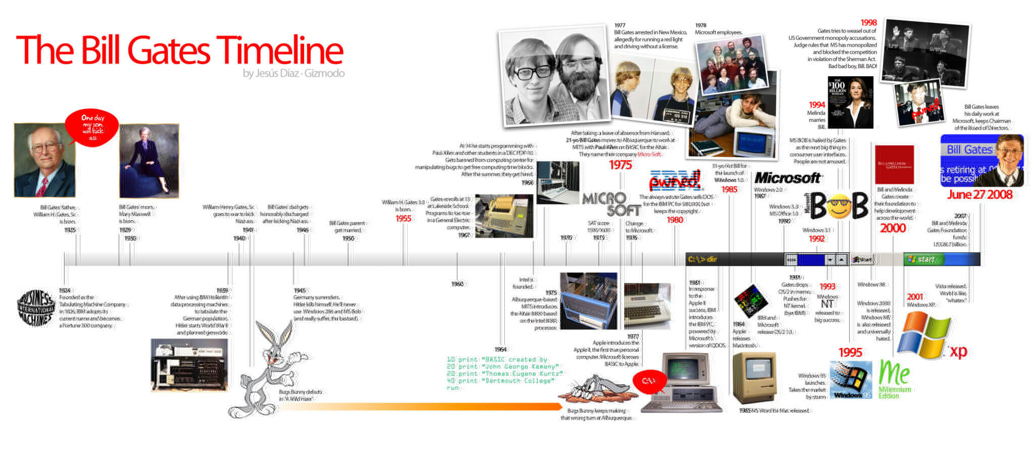 historical timeline charts related to computer  electronics