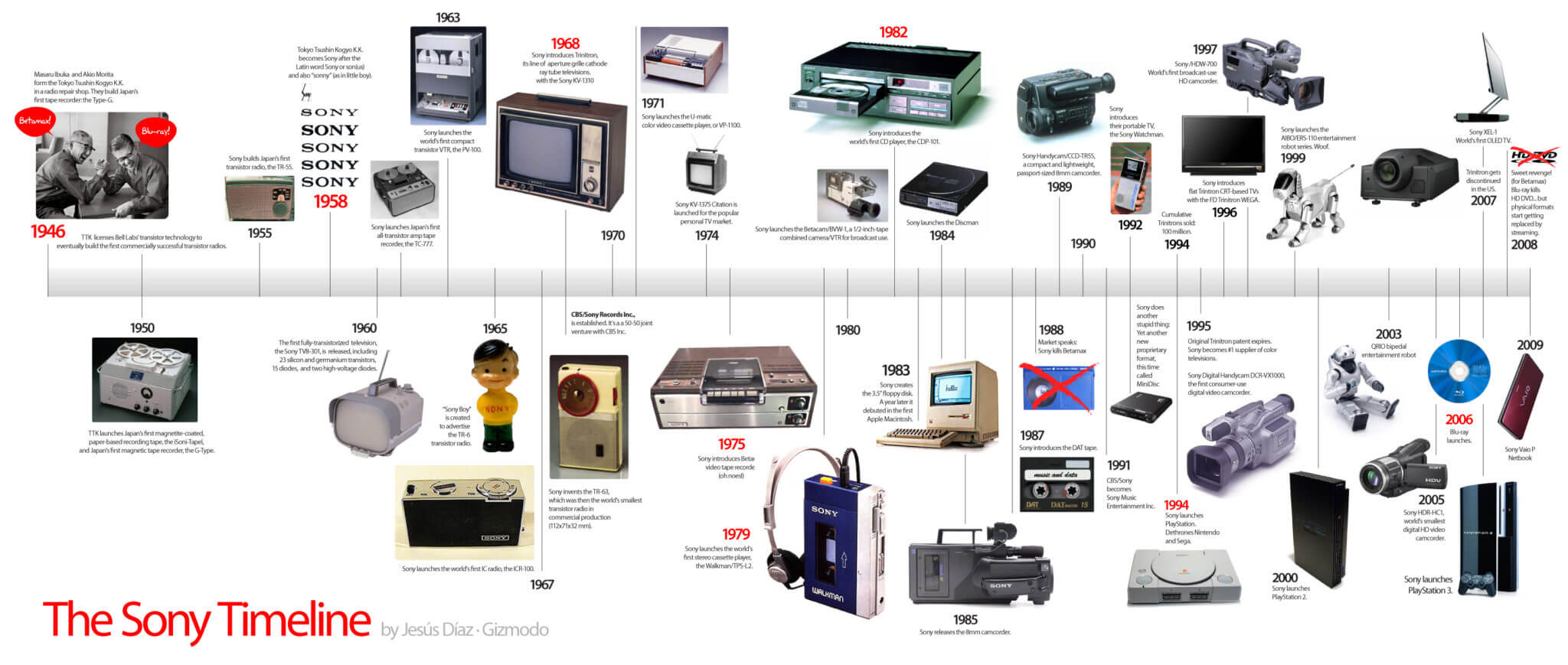 Historical timeline charts related to computer/electronics - TechJini
