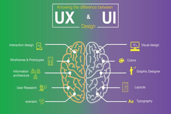 What is the difference between Human Interaction Design (HID), UX ...