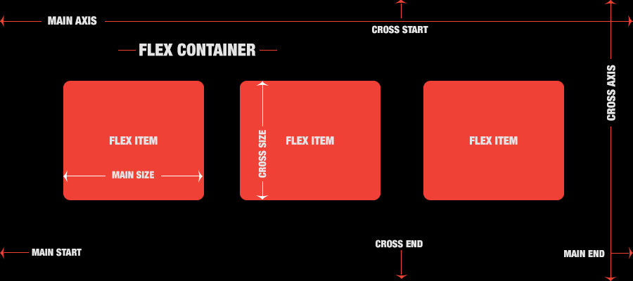 Complete Guide for CSS3 Flexbox - explained with colorful