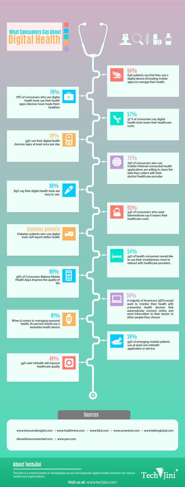 Digital Health Infographic